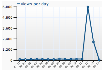 Lifehacker induced change in web traffic.  Looks like move to exponential decay.