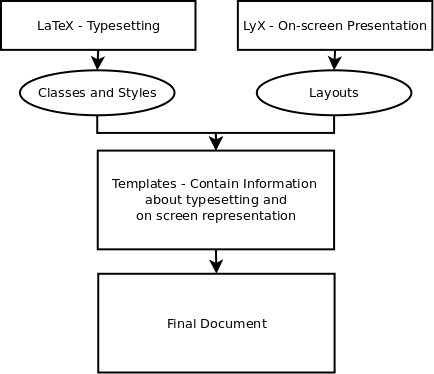 How LyX Works