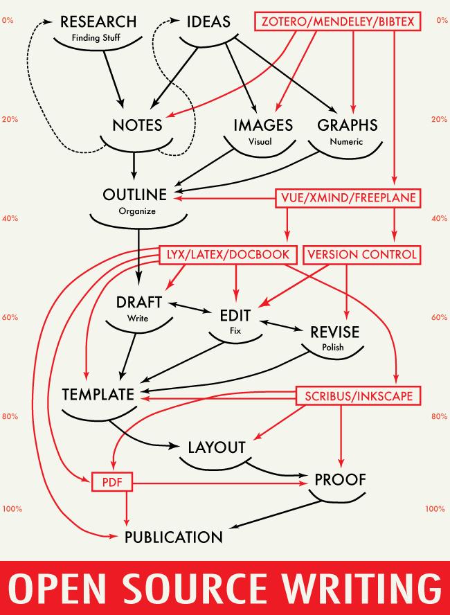Writerly-Process