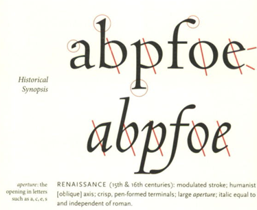 The Elements of Typographic Style, Letterform Anatomy